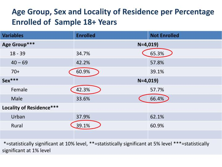 Age Group, Sex and Locality of Residence per Percentage Enrolled of  Sample 18+ Years