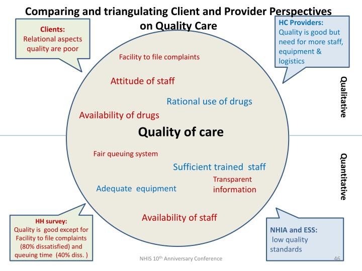 Comparing and triangulating Client and Provider Perspectives on Quality Care