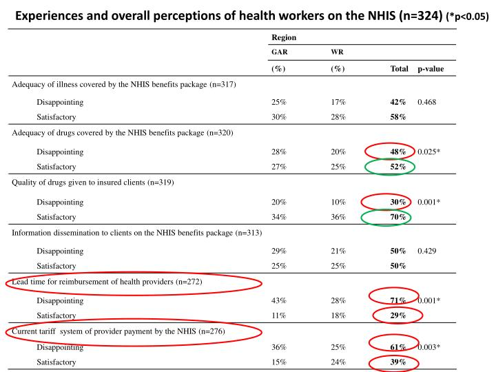 Experiences and overall perceptions of health workers on the NHIS (n=324)