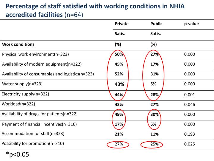 Percentage of staff satisfied with working conditions in NHIA accredited facilities
