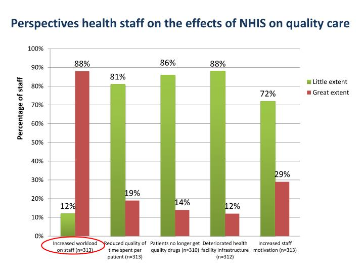 Perspectives health staff on the effects of NHIS on quality care