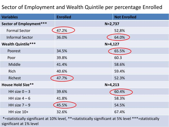 Sector of Employment and Wealth Quintile per percentage Enrolled