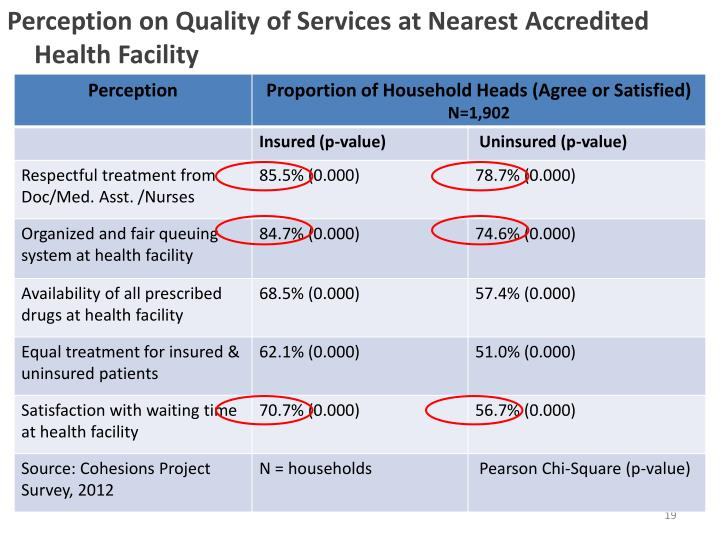 Perception on Quality of Services at Nearest Accredited Health Facility