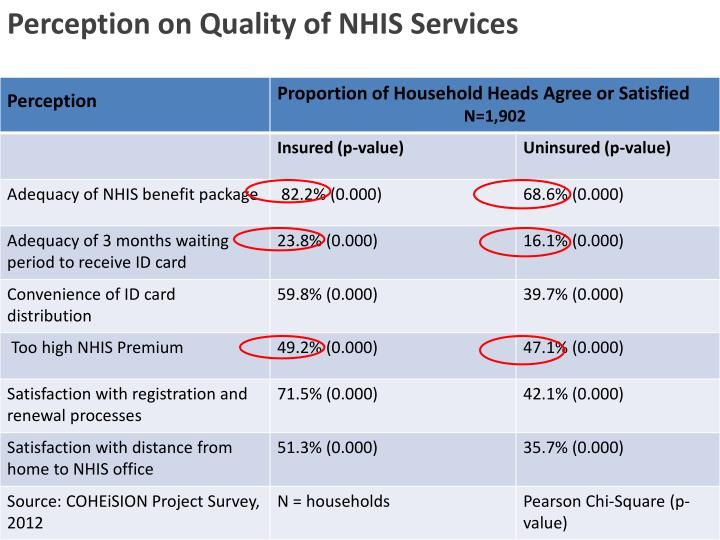 Perception on Quality of NHIS Services