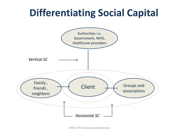 Differentiating Social Capital