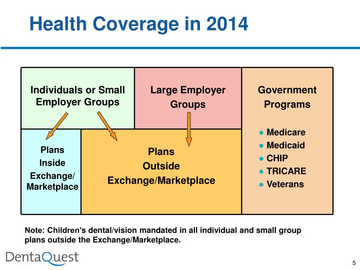 Health Coverage in 2014
