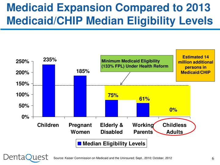 Estimated 14 million additional persons in Medicaid/CHIP