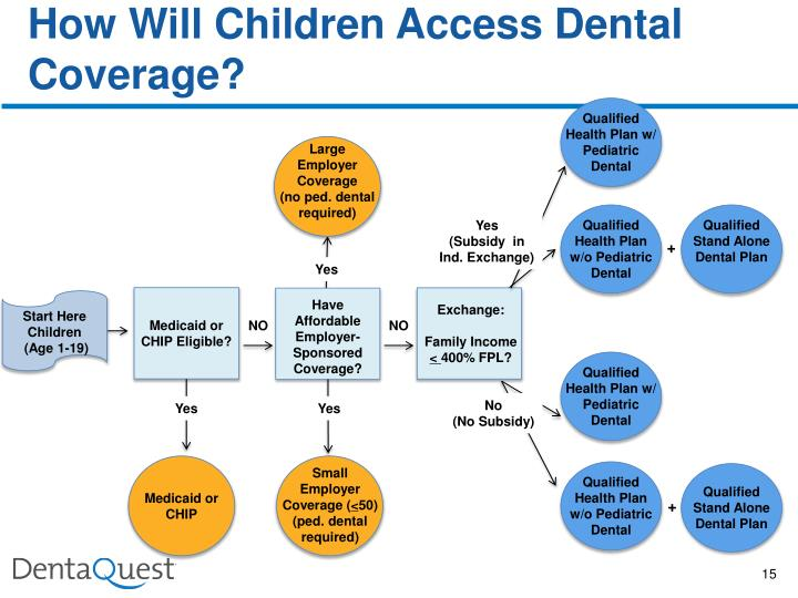 How Will Children Access