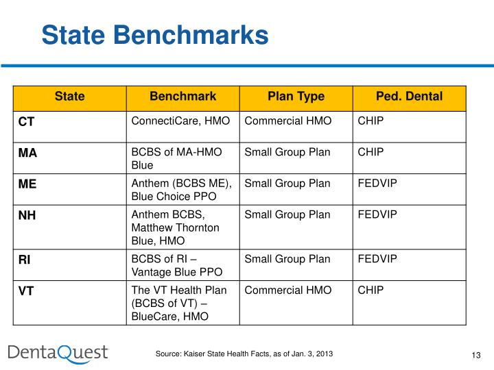 State Benchmarks