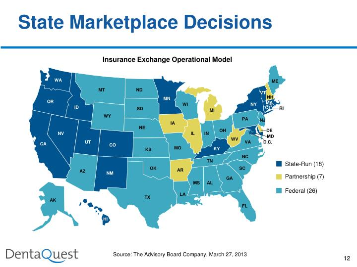 State Marketplace Decisions