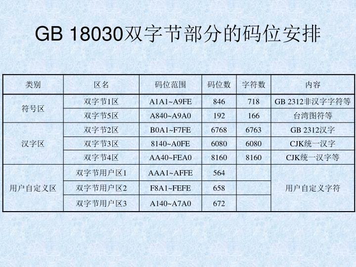 GB 18030