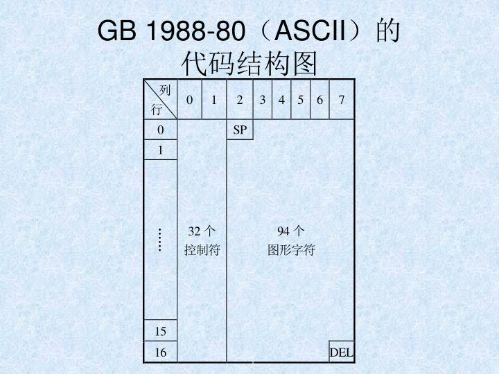 GB 1988-80