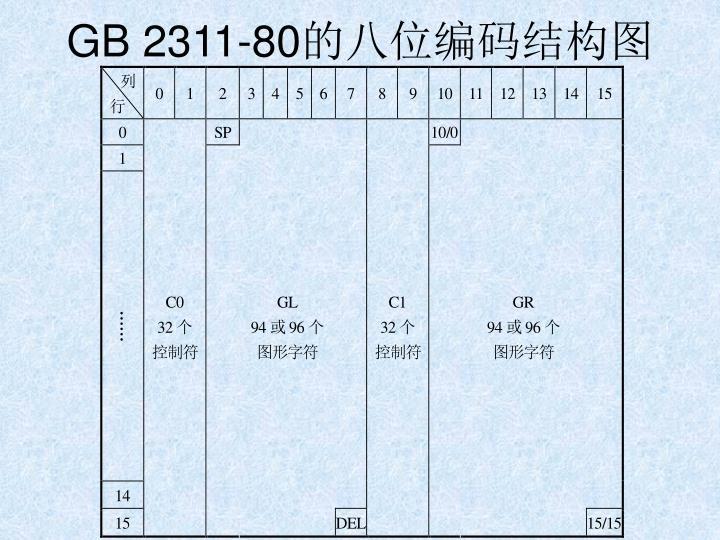 GB 2311-80