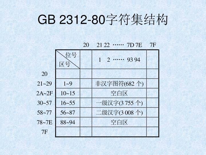 GB 2312-80