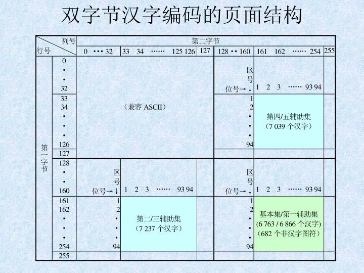 双字节汉字编码的页面结构