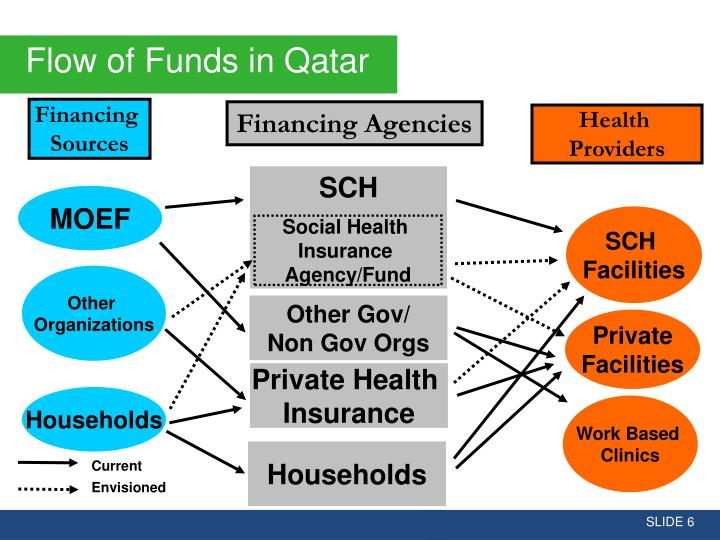 Flow of Funds in Qatar