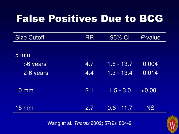 False Positives Due to BCG