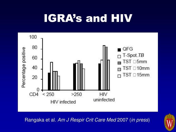 IGRA's and HIV