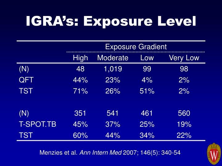 IGRA's: Exposure Level