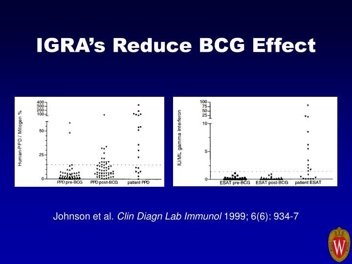 IGRA's Reduce BCG Effect