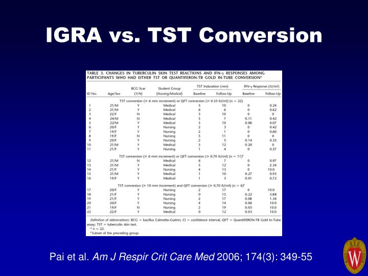 IGRA vs. TST Conversion