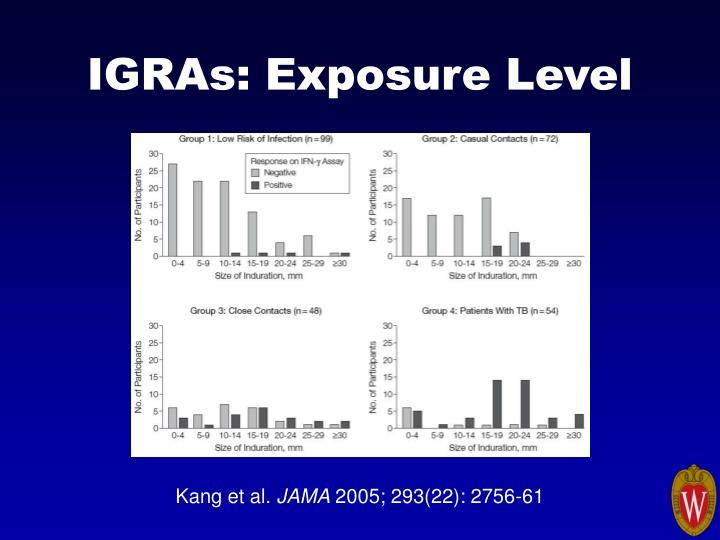 IGRAs: Exposure Level