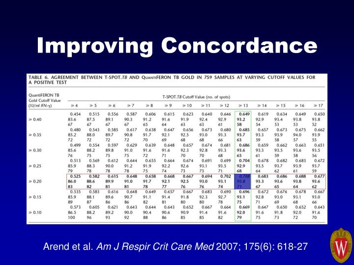 Improving Concordance