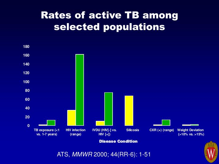 Rates of active TB among selected populations