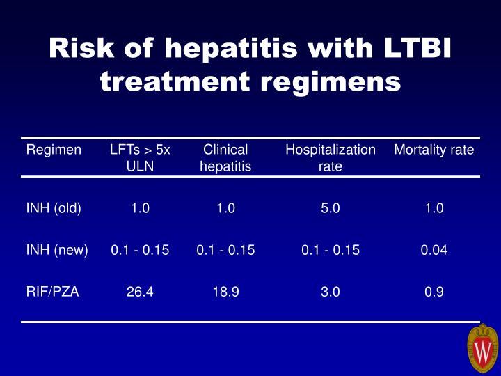 Risk of hepatitis with LTBI treatment regimens