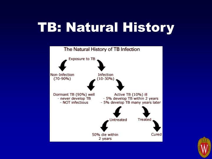 TB: Natural History