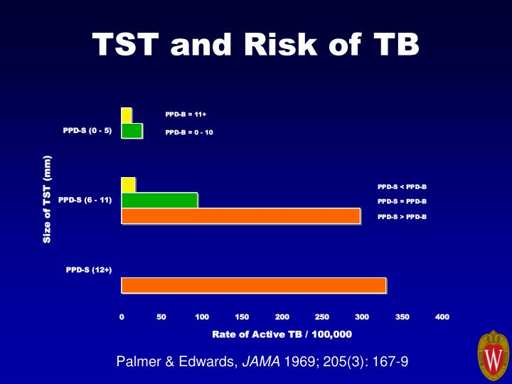 TST and Risk of TB