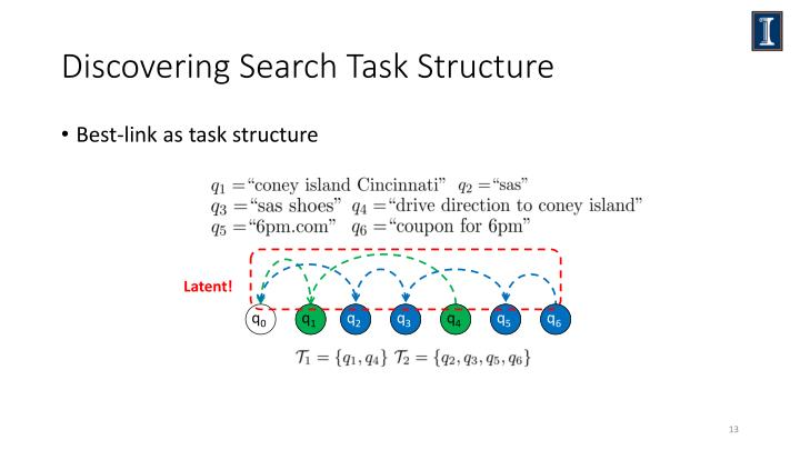 Discovering Search Task Structure