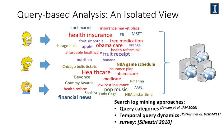 Query based analysis an i solated view