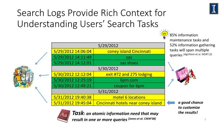 Search l ogs p rovide rich context for understanding users search tasks