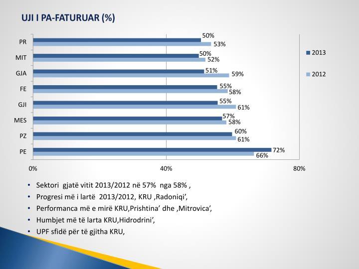 UJI I PA-FATURUAR (%)
