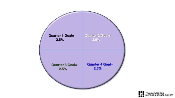 Quarter 1 Goal=