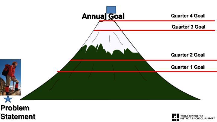 Annual Goal