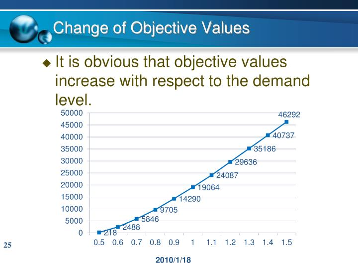 Change of Objective Values