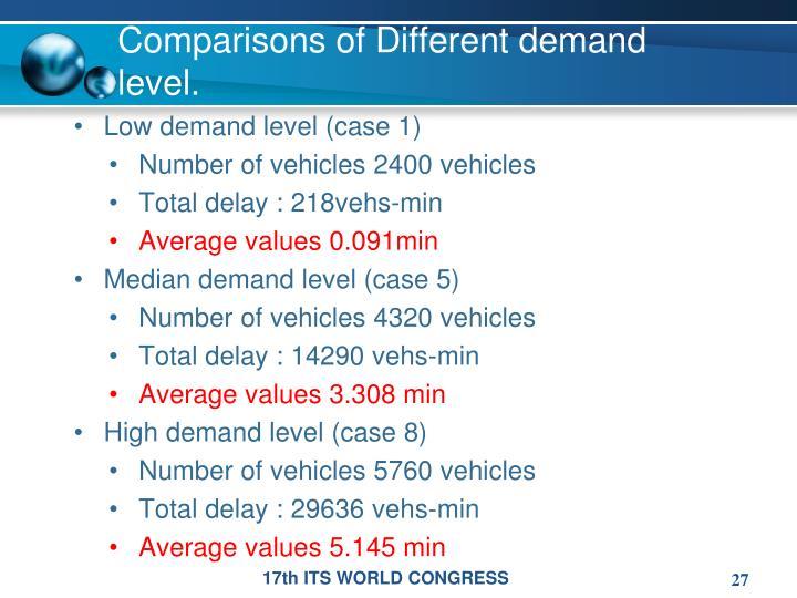 Comparisons of Different demand level.