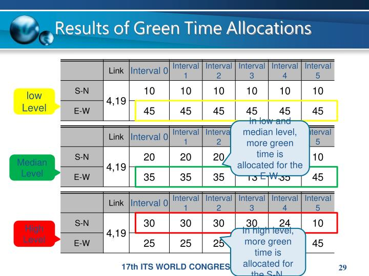 Results of Green Time Allocations