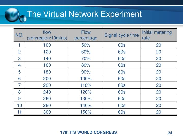 The Virtual Network Experiment