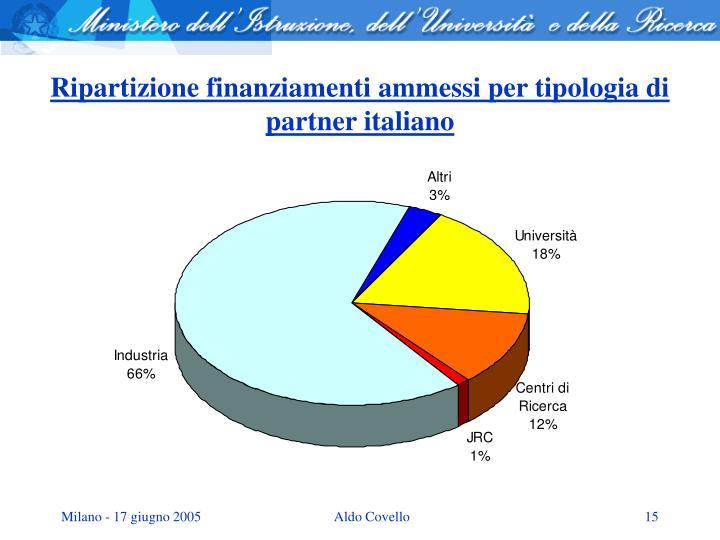 Ripartizione finanziamenti ammessi per tipologia di partner italiano