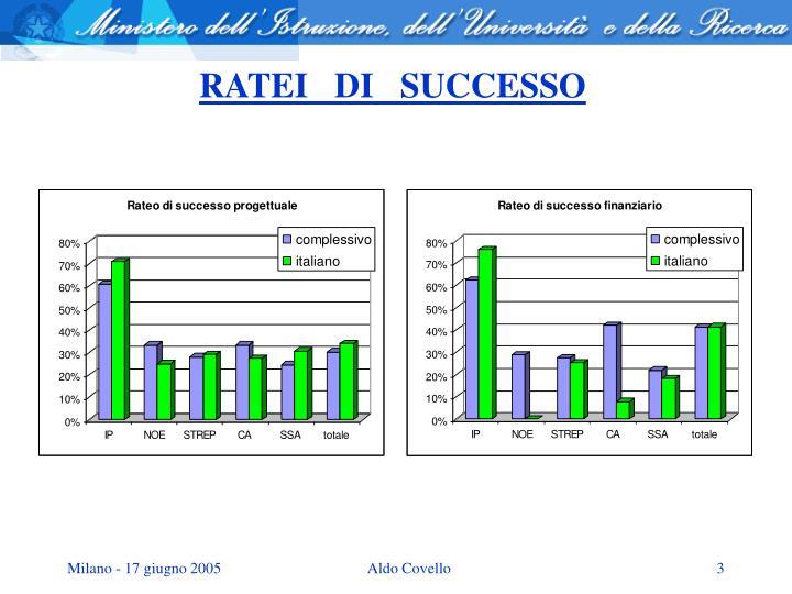RATEI   DI   SUCCESSO