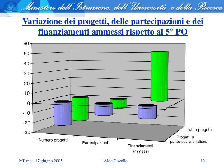Variazione dei progetti, delle partecipazioni e dei finanziamenti ammessi rispetto al 5° PQ