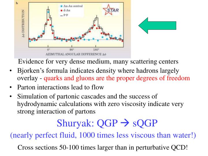 Evidence for very dense medium, many scattering centers