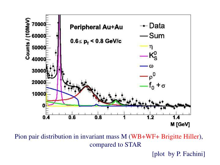 Pion pair distribution in invariant mass M (