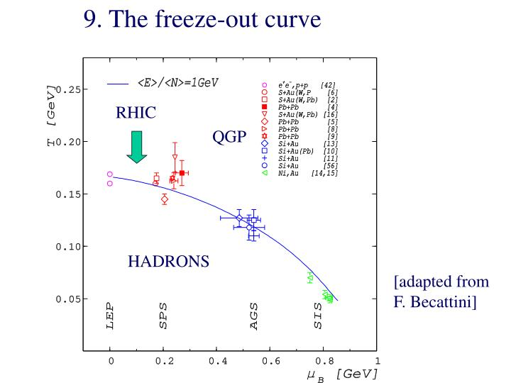 9. The freeze-out curve