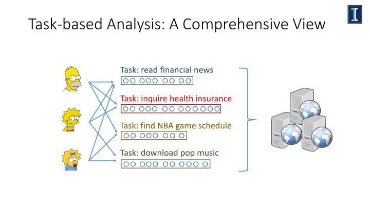 Task-based Analysis: A Comprehensive View