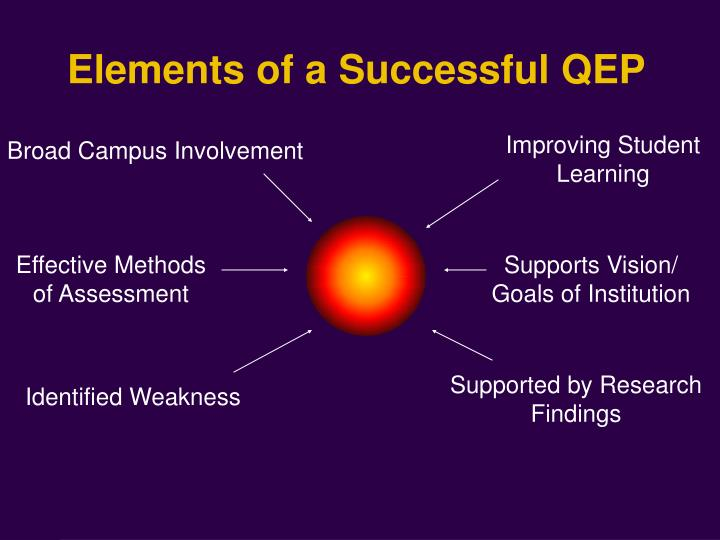 Elements of a Successful QEP
