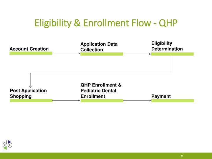 Eligibility & Enrollment Flow - QHP
